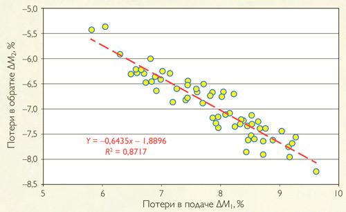 Зависимость величины потерь в обратных трубопроводах от потерь в подающих трубопроводах