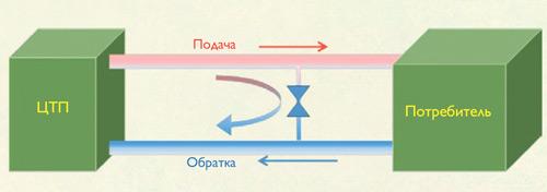 Упрощенная схема перетока между подающим и обратным трубопроводом